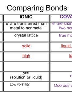 comparing bonds ionic covalent also  the nice that share ppt video online download rh slideplayer