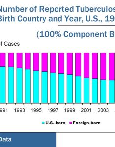 component bar chart also organizing and displaying epidemiologic data with tables graphs rh slideplayer