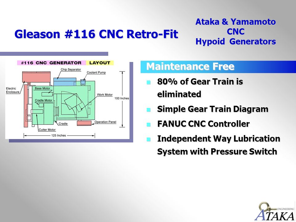 Gleason System Gear