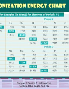 st th ionization energy chart also modern chemistry chapter the periodic law ppt download rh slideplayer