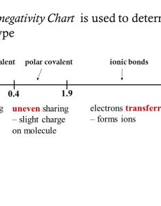 electronegativity chart is used to determine bond type also ch  bonding formulas and naming notes ppt download rh slideplayer