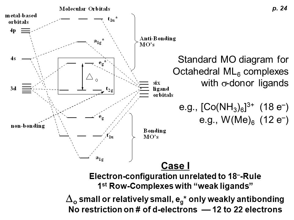 molecular orbital energy diagram for co geo metro wiring organometallic chemistry ppt video online download 25 do