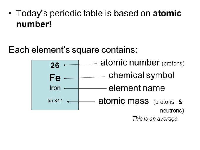 Iron Periodic Table Protons Microfinanceindia