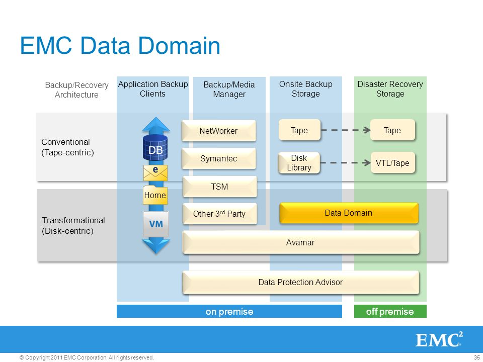 emc data diagram directv genie system backup and recovery solutions ppt download 35