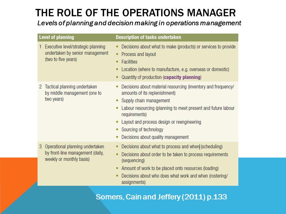 Operational Manager Duties   brandforesight co