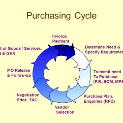 Purchasing Cycle Diagram 1970 Vw Beetle Ignition Switch Wiring Module 3 Ppt Download 10