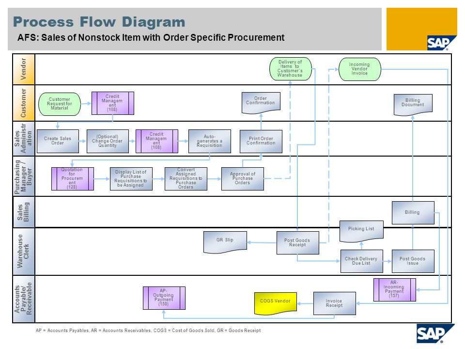 AFS Sales of Nonstock Item with Order Specific Procurement SAP Best Practices for Apparel and