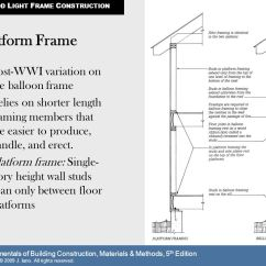 Balloon Framing Diagram Single Line Of House Wiring Frame North American Invention Ppt Video Online Download Platform Post Wwi Variation On The