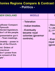 colonies regions compare  contrast chart also ppt video online download rh slideplayer