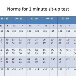 30 Second Chair Stand Results Office Overstock Fitness Testing Shmd /5/ Ppt Video Online Download