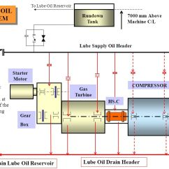 Lube Oil System Diagram Motion Sensor Light Switch Wiring Uk Gas Turbine Ppt