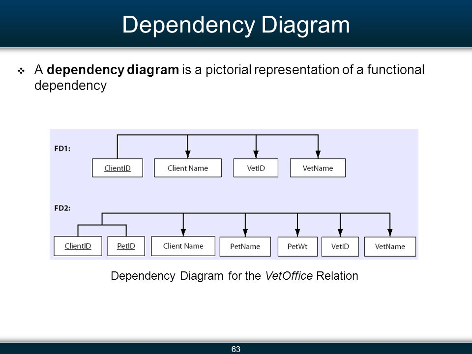 functional dependency diagram pioneer mosfet wiring web enabled decision support systems ppt download 63