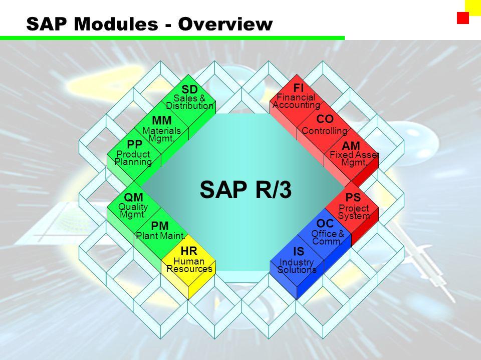 sap r 3 modules diagram problem solving involving sets using venn diagrams fi general ledger hr ppt download