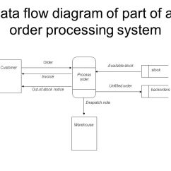 Data Flow Diagram And Context 1998 Jeep Grand Cherokee Laredo Radio Wiring Diagrams Objectives Ppt Video Online Download Of Part An Order Processing System