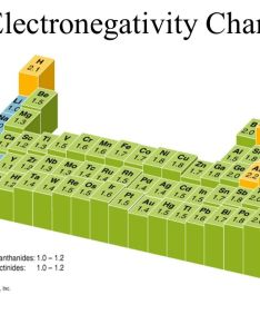electronegativity chart also periodic trends you will know what ionization energy is and how it rh slideplayer
