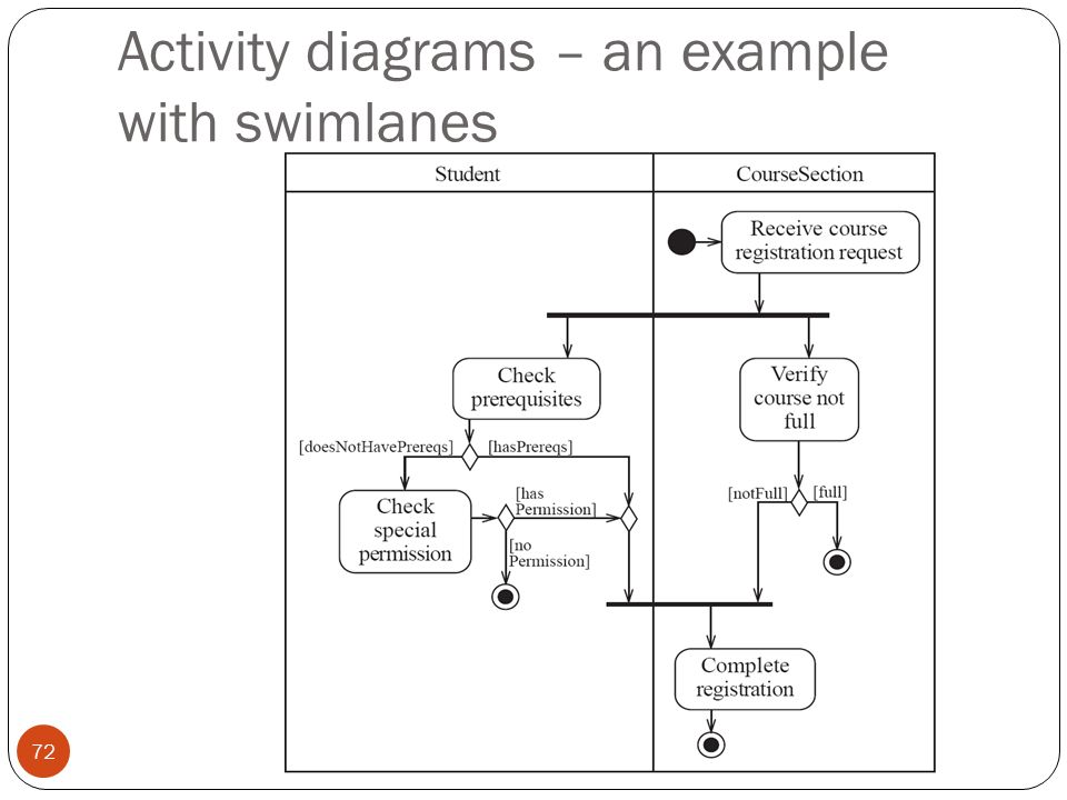 course registration activity diagram of a simple reflex arc object oriented system anaysis and design ppt download 72 diagrams an example with swimlanes