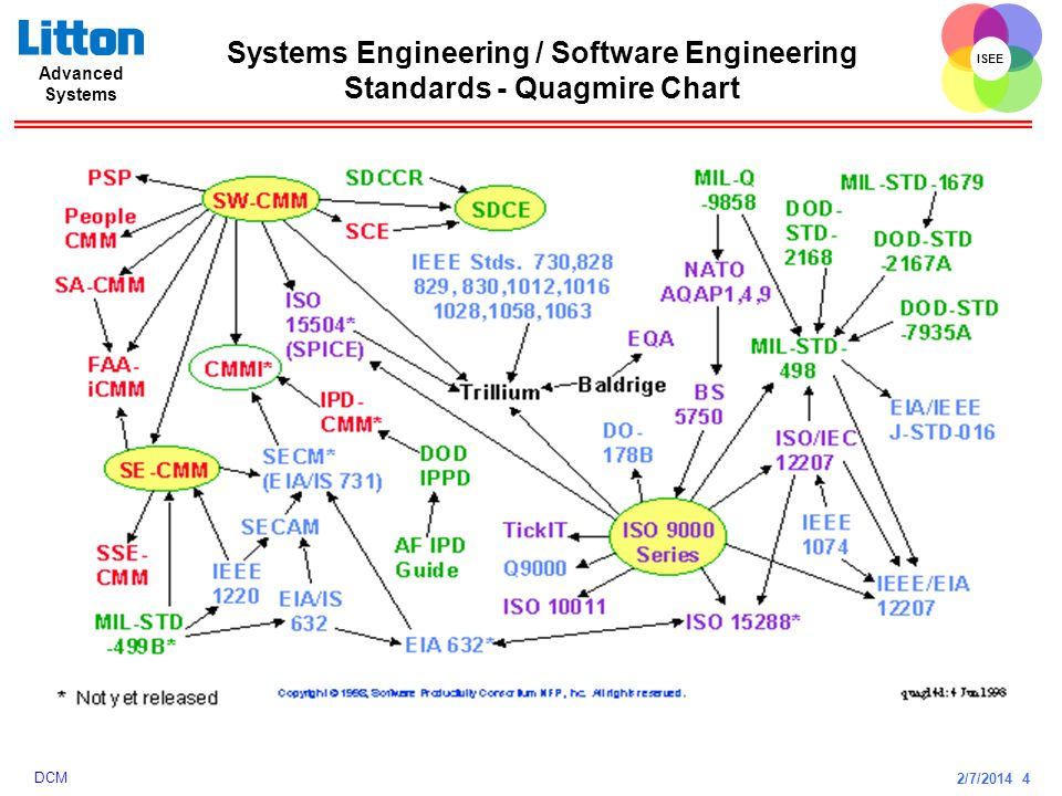 Senior Staff Systems Engineer  ppt video online download