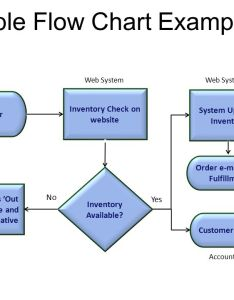 Simple flow chart example also detailed process mapping ppt video online download rh slideplayer