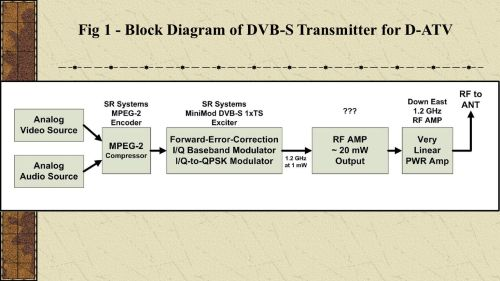small resolution of dvb s block diagram wiring diagram centrewrg 9914 dvb s block diagram14 fig 1 block