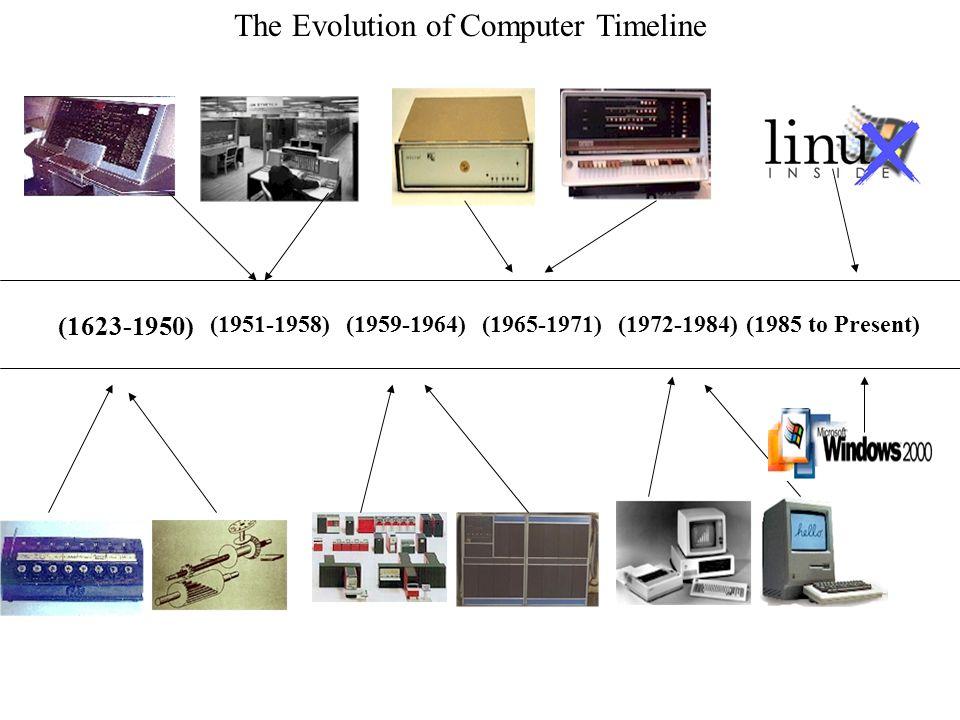 diagram of evolution timeline vw 1600 engine a the computers ppt video online download computer