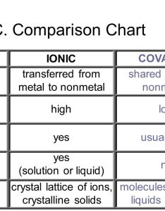 comparison chart ionic covalent transferred from metal to nonmetal also bonding chapter ppt video online download rh slideplayer