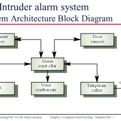Architecture Software Block Diagram Ca18det Wiring Engineering Chapter 2 Computer Based System 16 Ex Intruder Alarm