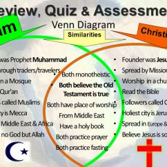 Christianity Vs Islam Venn Diagram 1998 Ford Expedition Premium Radio Wiring Geography Spread 15 Slides Muhammad 30 13 Review Quiz Assessment Both Believe The Old Testament Is True Similarities Founder