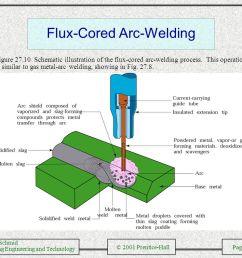 flux cored arc welding [ 1058 x 793 Pixel ]