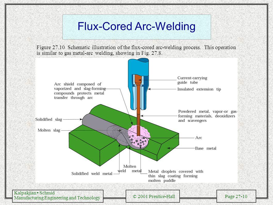 hight resolution of flux cored arc welding