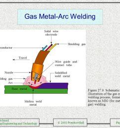 submerged arc welding 8 gas  [ 1058 x 793 Pixel ]