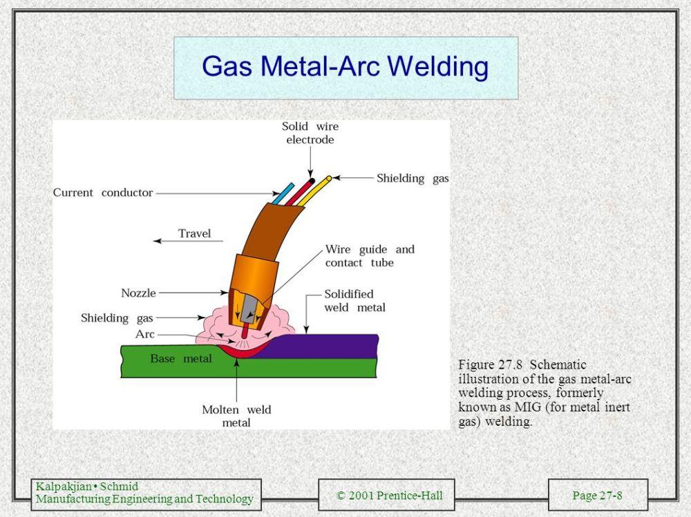 medium resolution of submerged arc welding 8 gas