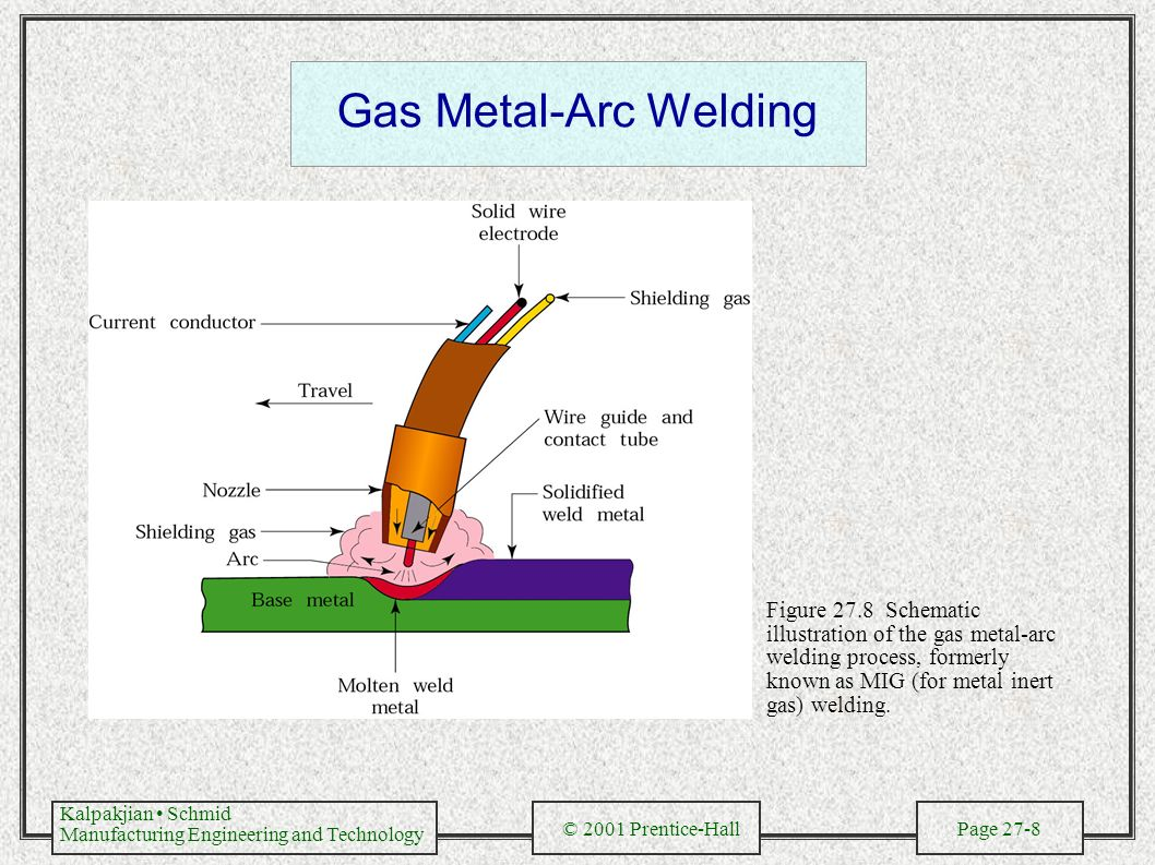 hight resolution of submerged arc welding 8 gas