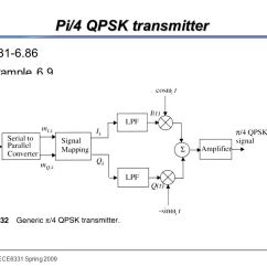 Qpsk Transmitter And Receiver Block Diagram Avionics Wiring Diagrams Ee 6331 Spring 2009 Advanced Telecommunication Ppt Video Online 39 Pi 4