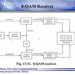 Rf Transmitter And Receiver Block Diagram 4 Pin Flat Trailer Plug Wiring 8 Qam Data Schema