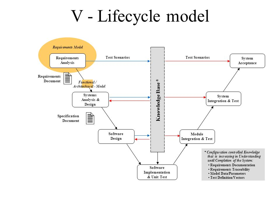 model in software testing v diagram funny bar safety critical systems 6 certification ppt video online download 5 lifecycle