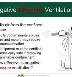 negative pressure ventilation [ 1365 x 1024 Pixel ]