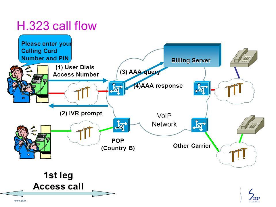 pstn call flow diagram 1992 dodge dakota tail light wiring voice over internet protocol voip technology ppt video online h 323 1st leg access network hello