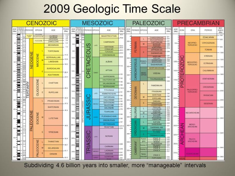 geologic time frame | Fachriframe co