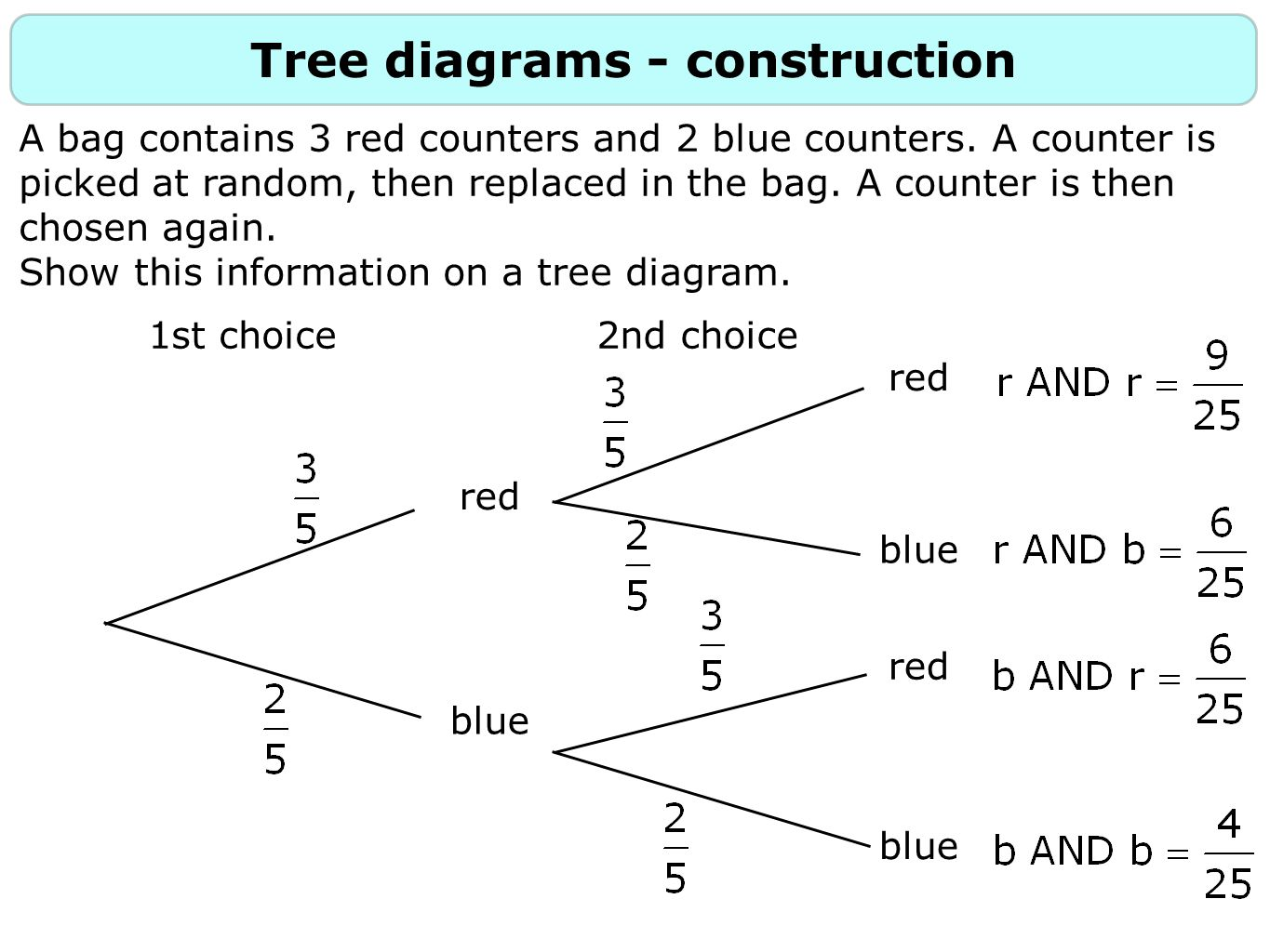 Tree Diagram Probability