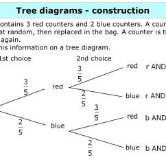 Probability Tree Diagram Without Replacement Leviton Cat6 Jack Wiring 2 Constructing Diagrams Ppt Download