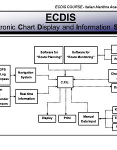 Ecdis electronic chart display and information system also ppt download rh slideplayer