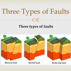 3 Types Of Faults Diagram Bmw E90 Audio Wiring Earthquakes Section 1 Forces Within Earth Swbat Define Stress And 9 Three