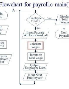 flowchart also pseudocode demo for payroll  ppt video online download rh slideplayer