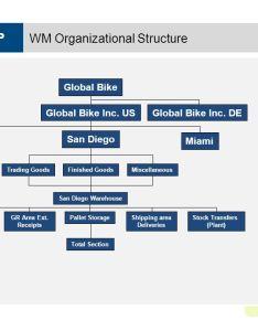 Wm organizational structure also warehouse management ppt video online download rh slideplayer
