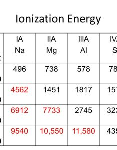 ionization also chemical periodicity ppt video online download rh slideplayer