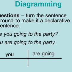 Diagramming Sentences Declarative Apollo 65 Base Wiring Diagram Parts Of Speech There Are Eight Noun Adverb Ppt Questions Turn The Sentence Around To Make It A You
