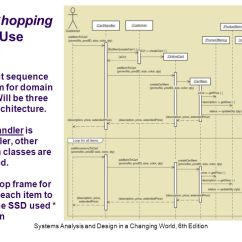 System Sequence Diagram For Online Shopping Harley Wiring Diagrams Simple Systems Analysis And Design In A Changing World 6th Edition Ppt 22