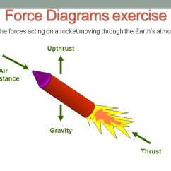 Rocket Ship Diagram Site To Vpn Network Of Forces Acting On A Great Installation Wiring Cars And Gravity Ppt Video Online Download Rh Slideplayer Com Thrust Force Science
