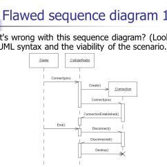 One Line Diagram Example Light Wiring Australia Sequence Diagrams. - Ppt Video Online Download