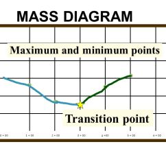 Earthwork Mass Diagram Excel Sheet 98 F150 Speaker Wiring Planning For Construction Ppt Video Online Download 52